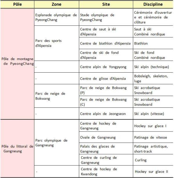 PyeongChang 2018 - noms des sites