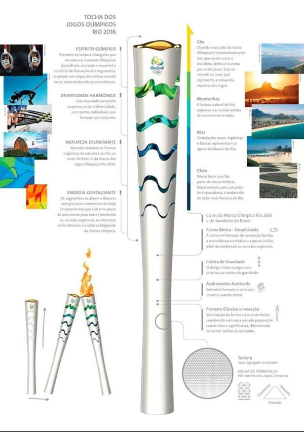 Présentation des caractéristiques de la torche olympique (Crédits - Rio 2016)