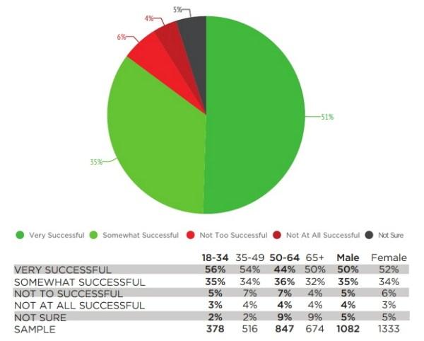 Perception du succès des Jeux Panaméricains 2015 (Capture d'écran - Mainstreet Technologies / PostMedia)
