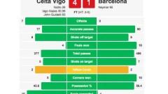 Celta Vigo Hammer Barcelona 4-1; Video Highlights