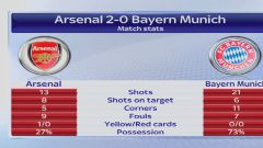 Video: Arsenal Beat Bayern Champions League Scores Oct. 20