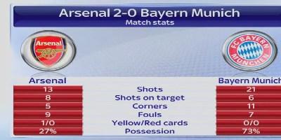 Arsenal Champions League Scores
