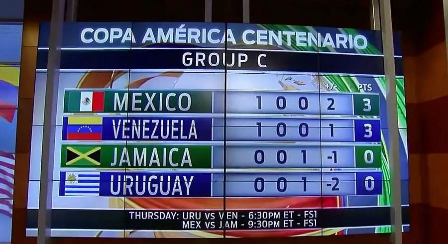 Mexico v Jamaica Copa America