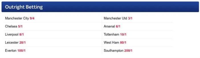 Premier League Odds for 2016-17 season