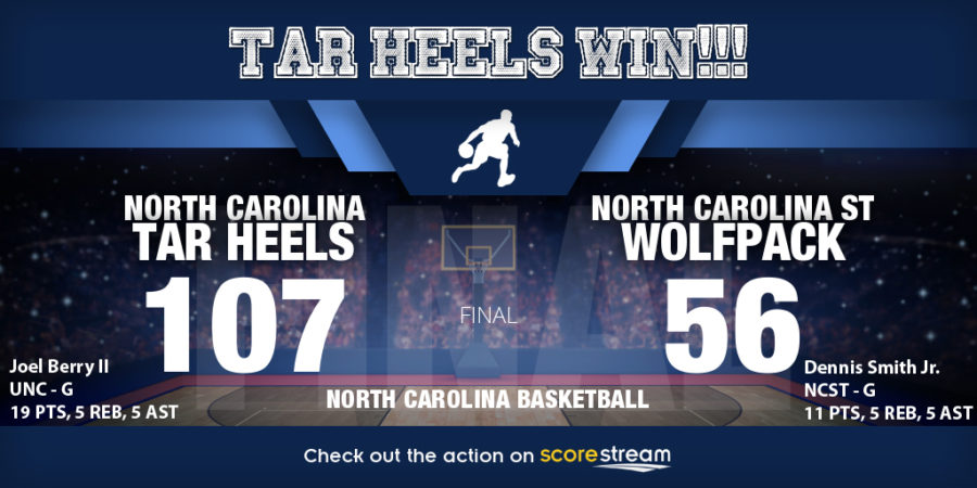 No. 14 North Carolina demolishes North Carolina State