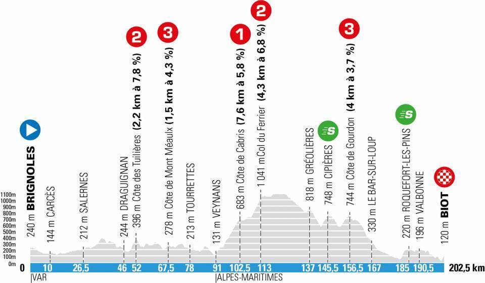 Parijs-Nice etappe 6