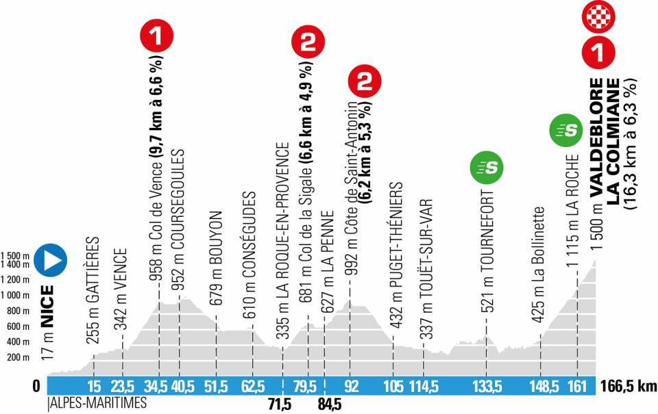 Parijs-Nice etappe 7