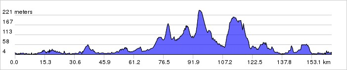 RideLondon 2014 route profile