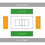 バレーボール試合観戦,会場図の基本形