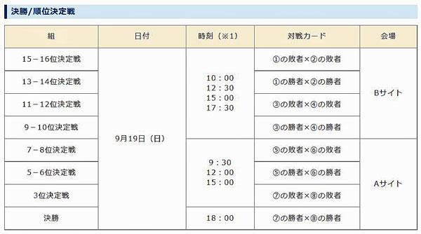 第21回アジア男子バレーボール選手権大会/アジア大会対戦組合せ