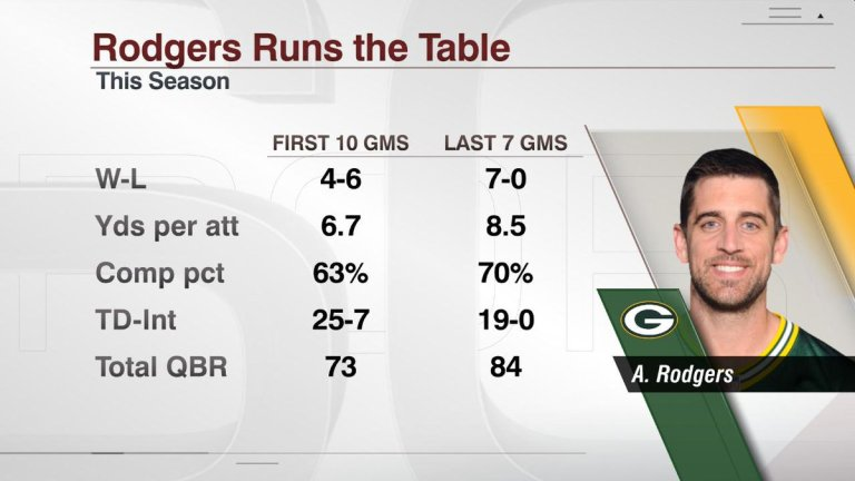 aaron-rodgers-did-it-again-1