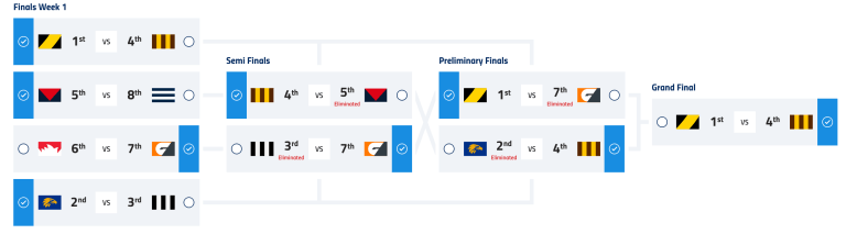 5 Bold Predictions For the 2018 AFL Finals 2