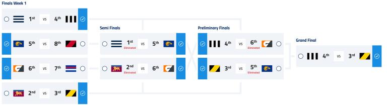 2019 AFL Finals