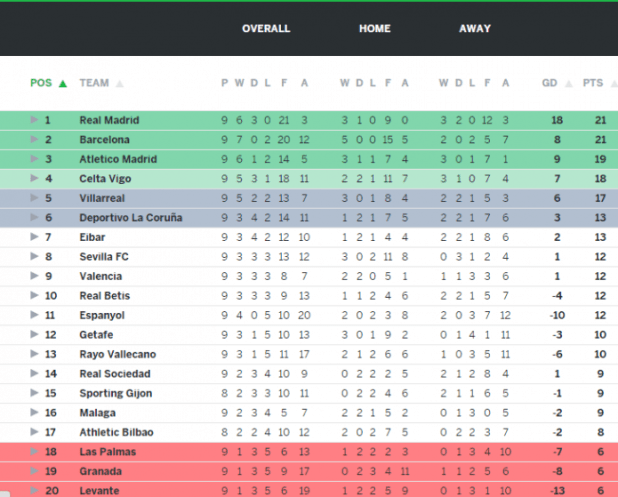 La liga table and top scorer - La liga latest results and table ...