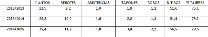 Estadísticas Anthony Davis
