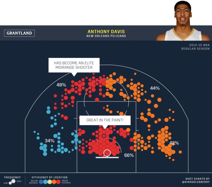 Anthony Davis shot chart 2014/15