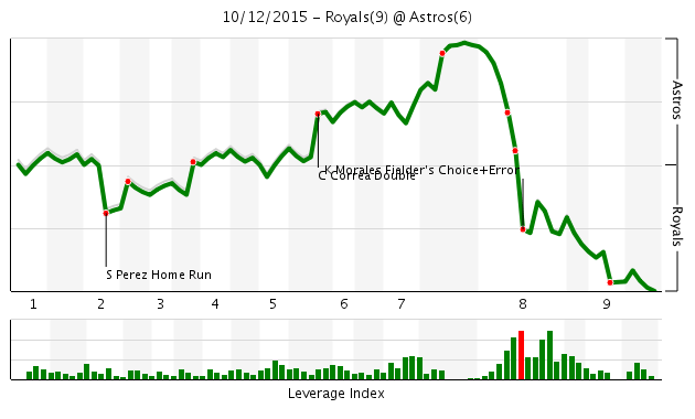 Chart Royals 9 vs Astros 6 de Fangraphs