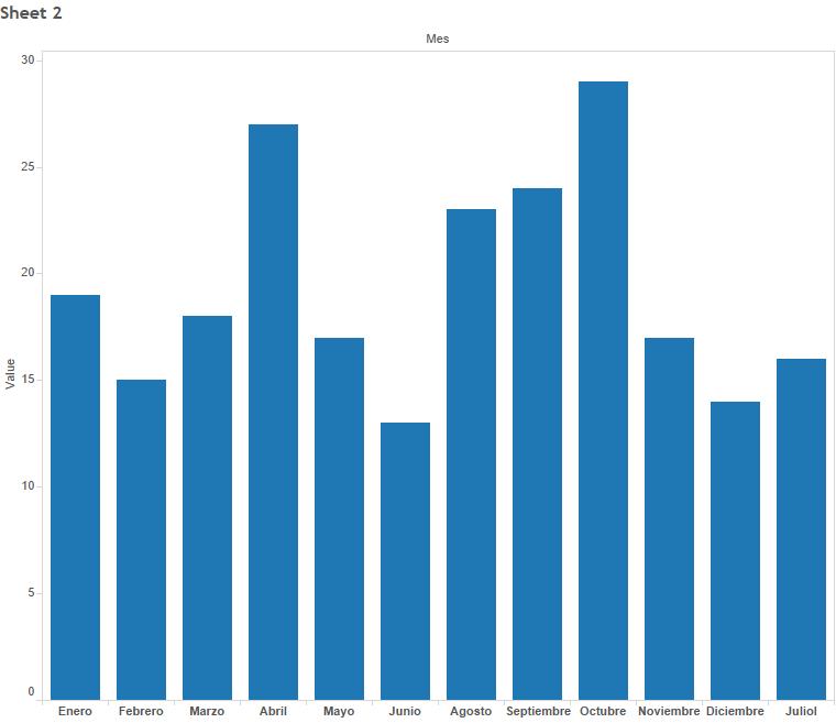 Bateadores y Mes, MLB 2015