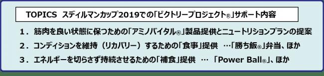 味の素(株)「ビクトリープロジェクト®」バドミントン日本代表選手への「食とアミノ酸」によるコンディショニングサポート