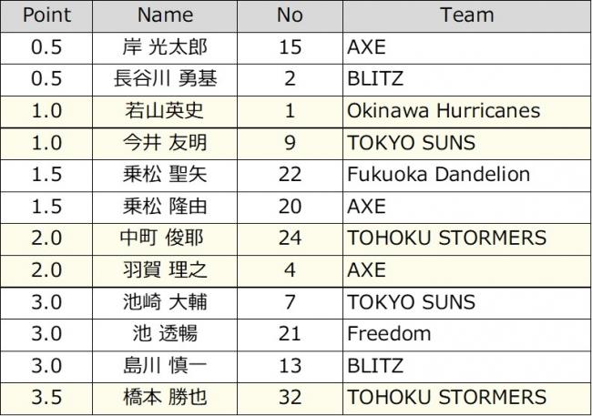 車いすラグビーワールドチャレンジ2019日本代表出場選手発表&チケット好評発売中