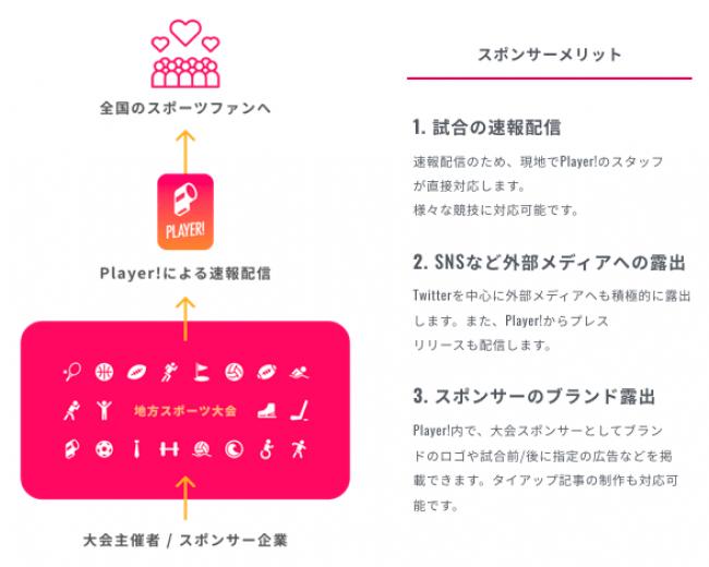 TOYOTA PRESENTS 第21回日本ボッチャ選手権大会をPlayer!で全試合速報しました