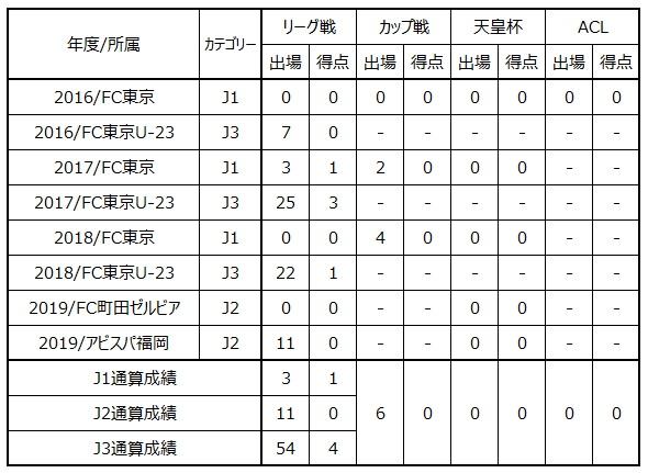 山田将之選手 ツエーゲン金沢へ期限付き移籍のお知らせ