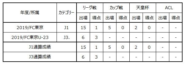 ジャエル選手 松本山雅FCへ期限付き移籍のお知らせ