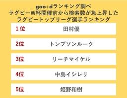 1位は田村優選手!検索数の急上昇率から見るジャパンラグビートップリーグ選手ランキングを発表