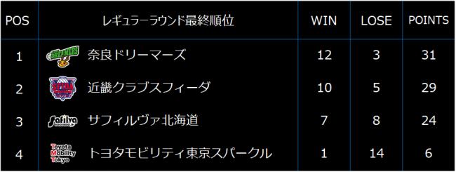 【バレー/Vリ-グ】V3男子最終結果と個人賞受賞選手が決定!2019-20シーズン優勝は奈良ドリーマーズの手に。