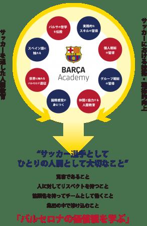 国内5校目!新横浜にバルサアカデミー開校!