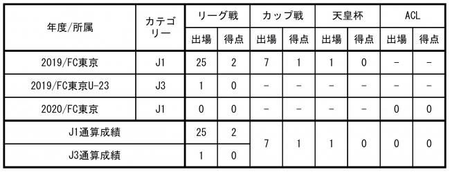 【FC東京】ナ サンホ選手 城南FCへ期限付き移籍のお知らせ
