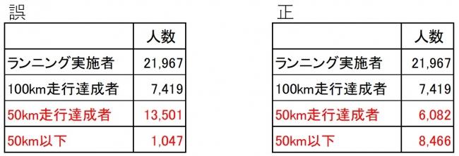 【訂正とお詫び】バーチャルマラソン大会「1person,10days,100km RUN」に20,000人を超えるランナーが参加、7,000人以上が100kmを走破しました
