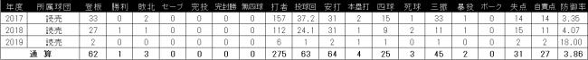 【楽天イーグルス】池田 駿選手 交換トレードに関して