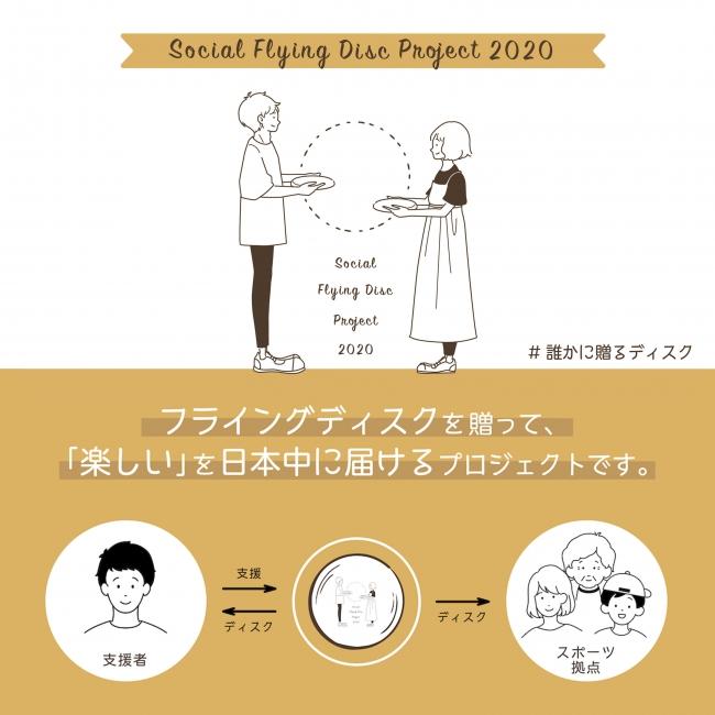 「日本中のスポーツ拠点にフライングディスクを届けて、スポーツ活動再開を後押ししたい!」クラウドファンディングを通じて、スポーツを通じて、社会を盛り上げる新たな取り組み