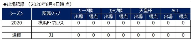 オビ パウエル オビンナ選手 栃木SCへ育成型期限付き移籍のお知らせ