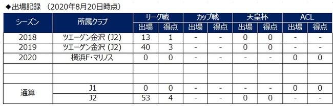 山本義道選手 ジュビロ磐田へ期限付き移籍のお知らせ
