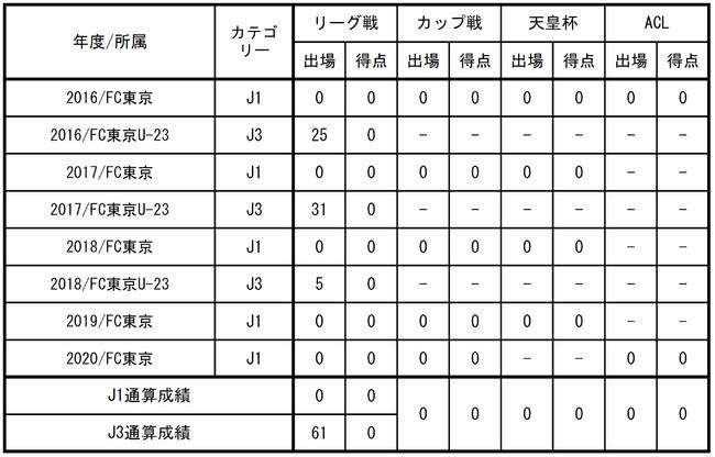 【FC東京】鈴木喜丈選手 水戸ホーリーホックへ 育成型期限付き移籍のお知らせ