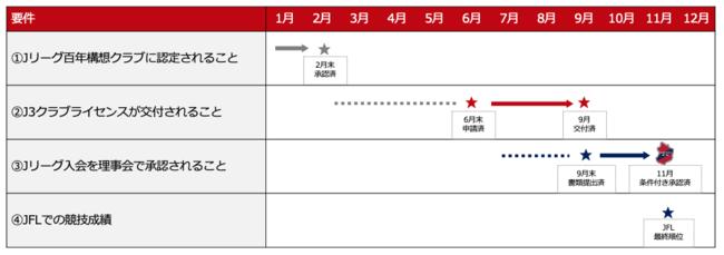 Jリーグ入会審査(J3)結果のお知らせ