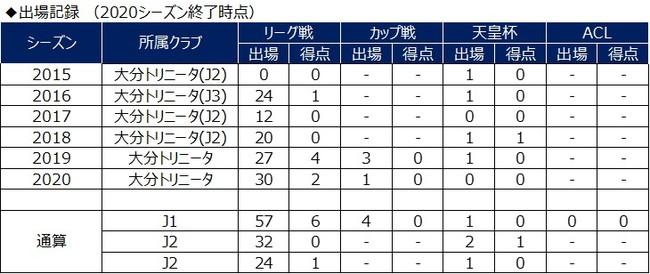 岩田智輝選手 完全移籍加入のお知らせ