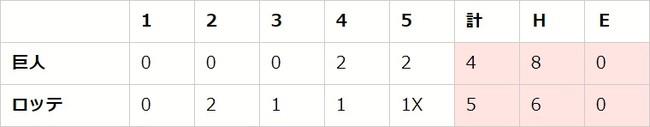 セ・パe交流戦 後節 DAY4(M vs G、B vs D、E vs S)【eBASEBALL プロリーグ 2020】
