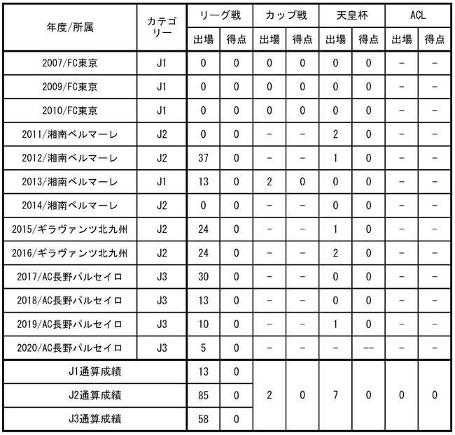 【FC東京】阿部伸行選手 完全移籍加入のお知らせ