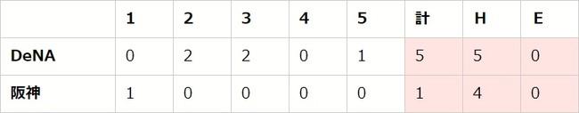 【「eBASEBALLプロリーグ」2020シーズン】セ・リーグ第5節(2)【T vs DB、D vs C、G vs S】