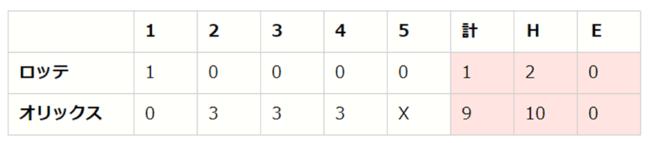 【「eBASEBALLプロリーグ」2020シーズン】パ・リーグ第5節(2)【B vs M、E vs F、L vs H】