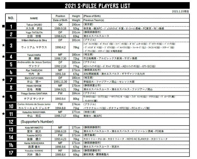2021シーズン トップチーム選手背番号決定のお知らせ