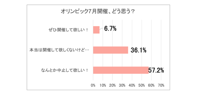 オリンピックまで約2か月!7,425名のママに緊急アンケート!「やって欲しい!」という前向き回答は、たったの約6%。約94%のママの本音は「中止して欲しい」という結果に!