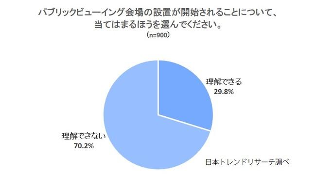【東京オリンピック】PV会場の設置開始、「理解できない」が70.2%