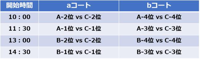 東部大会 6.27 試合日程