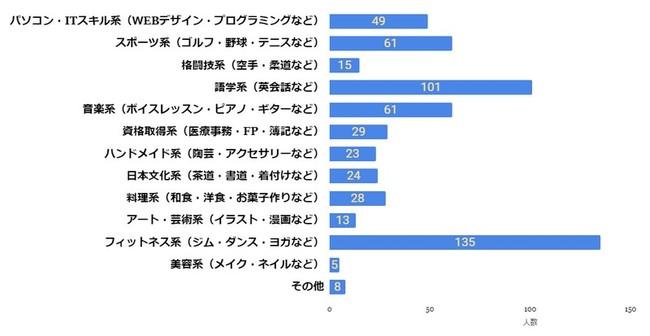 社会人の習い事についてのアンケート調査の結果を発表