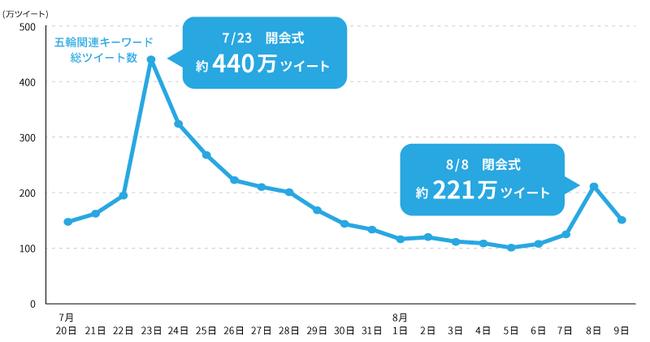 東京五輪期間のSNS上の反応は連日100万件以上に
