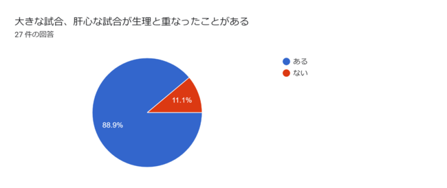 グラフ:Google Formsより